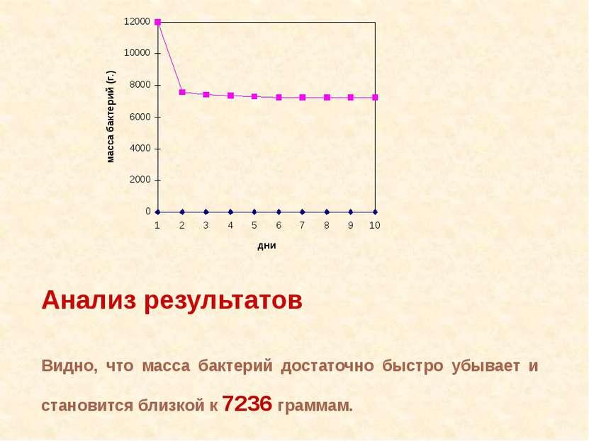 Анализ результатов Видно, что масса бактерий достаточно быстро убывает и стан...