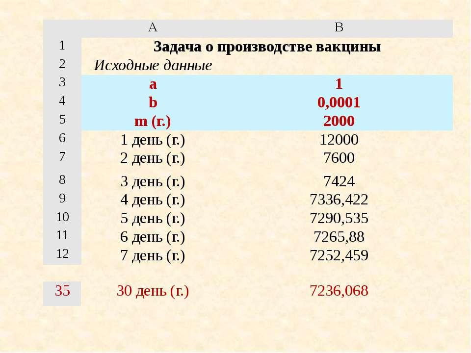 A B 1 Задача о производстве вакцины 2 Исходные данные 3 a 1 4 b 0,0001 5 m (г...