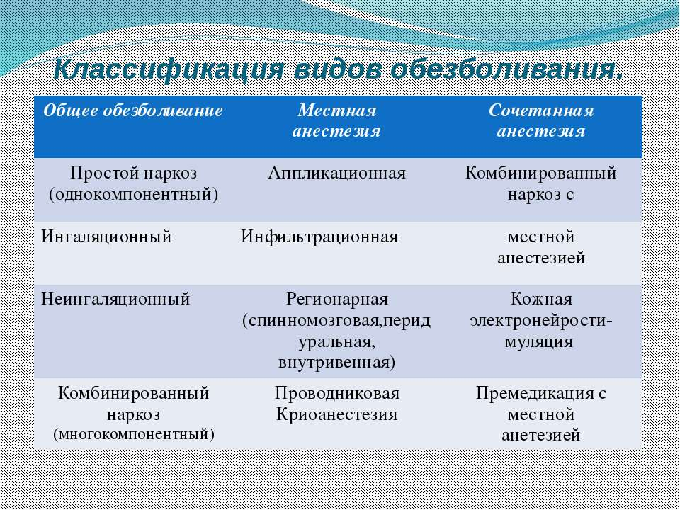 Классификация видов обезболивания. Общее обезболивание Местная анестезия Соче...