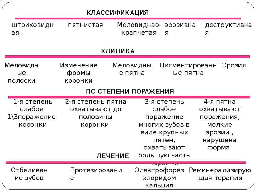 КЛАССИФИКАЦИЯ штриховидная пятнистая Меловиднао-крапчетая эрозивная деструкти...