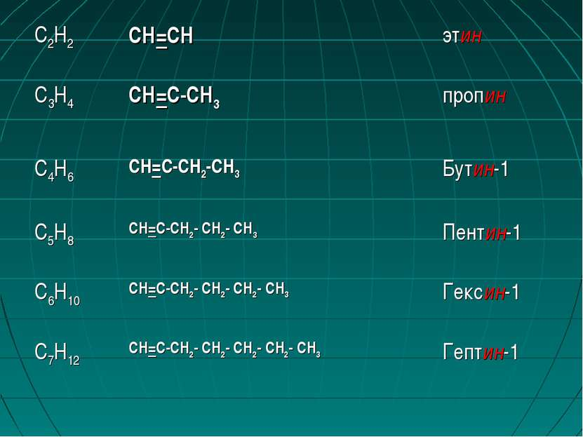 С2Н2 CH=CH этин С3Н4 CH=C-CH3 пропин С4Н6 CH=C-CH2-CH3 Бутин-1 С5Н8 CH=C-CH2-...
