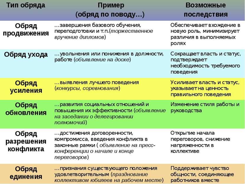 Тип обряда Пример (обряд по поводу…) Возможные последствия Обряд продвижения ...