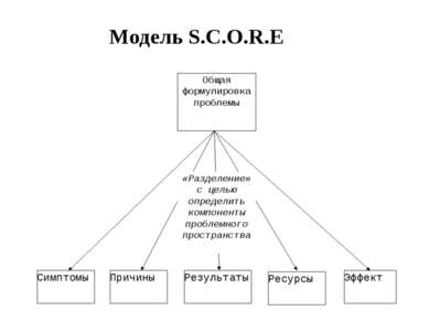 Модель S.C.O.R.E Общая формулировка проблемы Симптомы Причины Результаты Ресу...