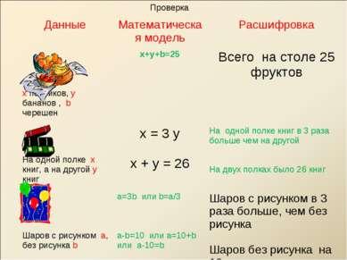 Проверка Данные Математическая модель Расшифровка x персиков, y бананов , b ч...