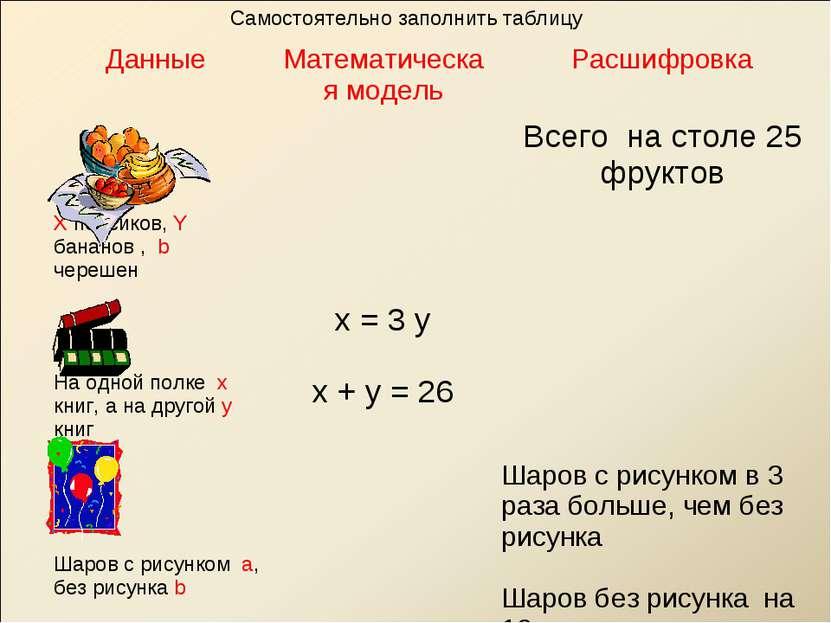 Самостоятельно заполнить таблицу Данные Математическая модель Расшифровка X п...