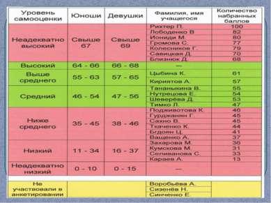 Уровень самооценки учащихся 8 класса «Б» (18.12.2007)