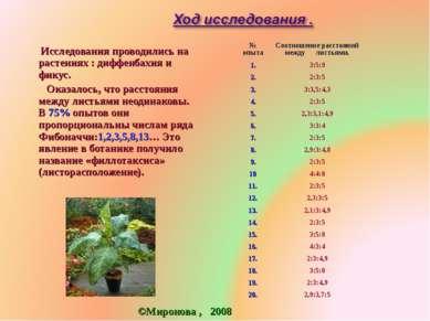 Исследования проводились на растениях : диффенбахия и фикус. Оказалось, что р...