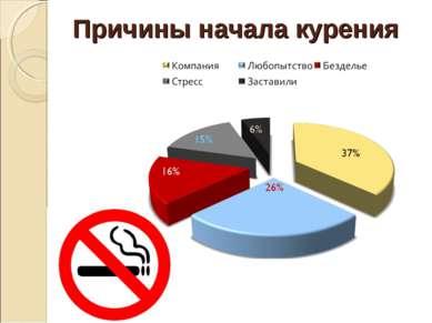 Причины начала курения