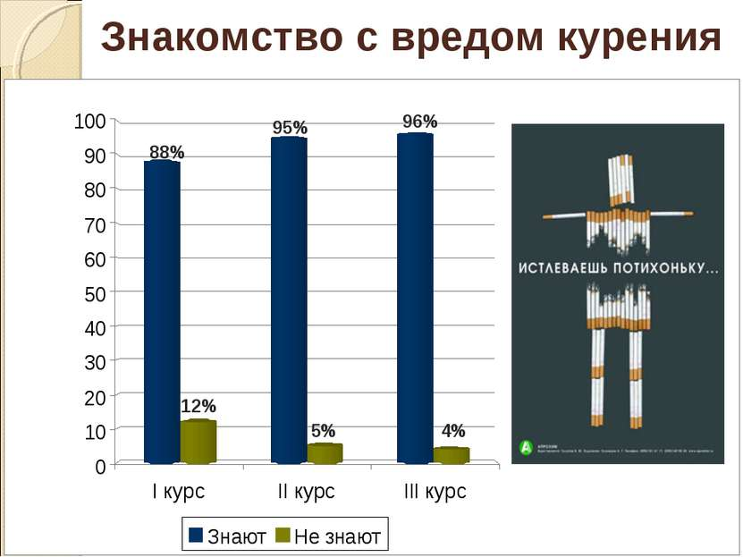 88% 12% 95% 5% 96% 4% Знакомство с вредом курения