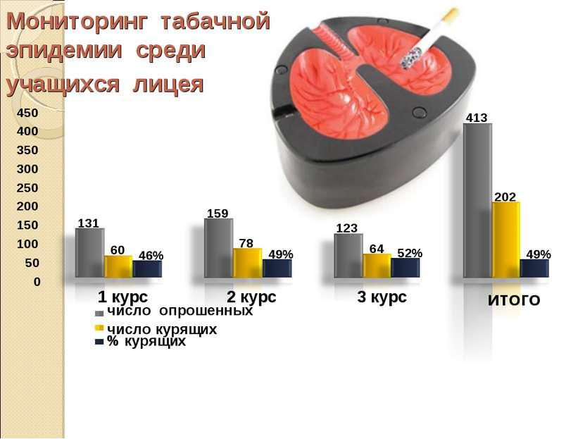 Мониторинг табачной эпидемии среди учащихся лицея