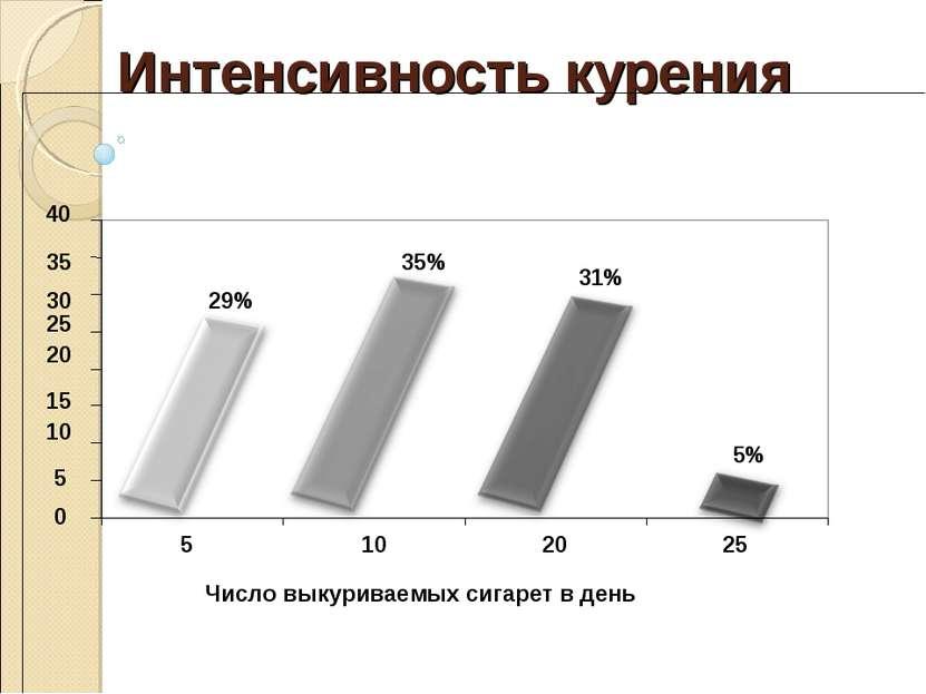 Интенсивность курения Число выкуриваемых сигарет в день 29% 35% 31% 5% 0 5 10...