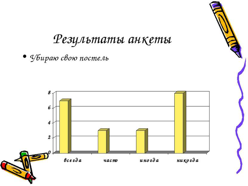 Результаты анкеты Убираю свою постель