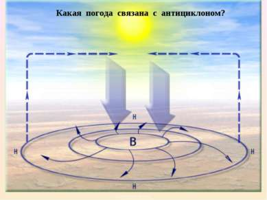 АНТИЦИКЛОНЫ Какая погода связана с антициклоном?