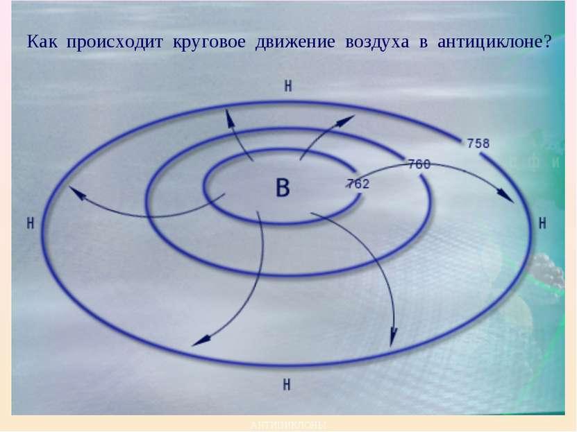 АНТИЦИКЛОНЫ Как происходит круговое движение воздуха в антициклоне?