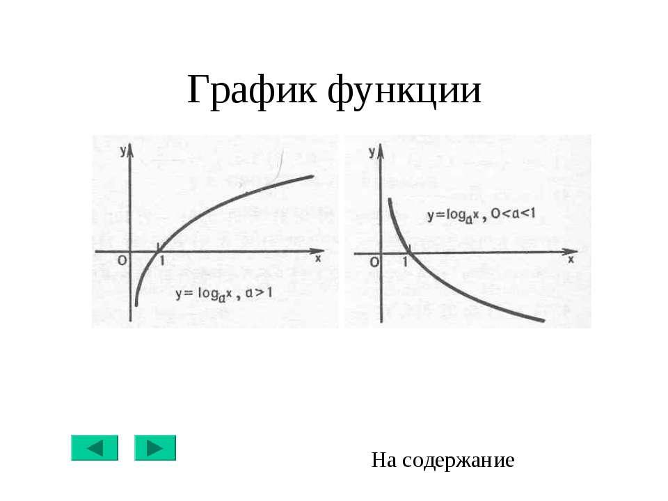 График функции На содержание
