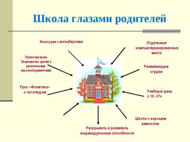 Школа глазами родителей Отдельные компьютеризированные места Изостудия с моль...