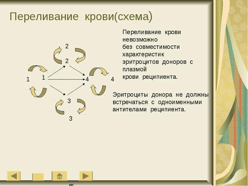 Переливание крови(схема) 2 2 1 4 3 4 1 3 Переливание крови невозможно без сов...