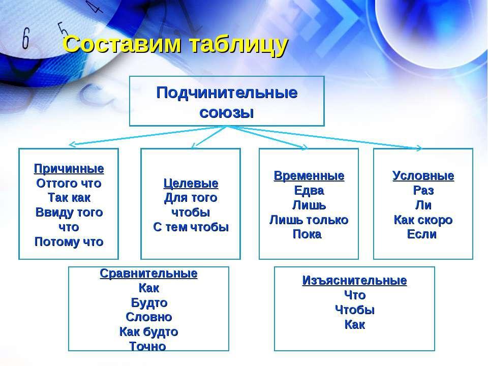 Составим таблицу Подчинительные союзы Причинные Оттого что Так как Ввиду того...