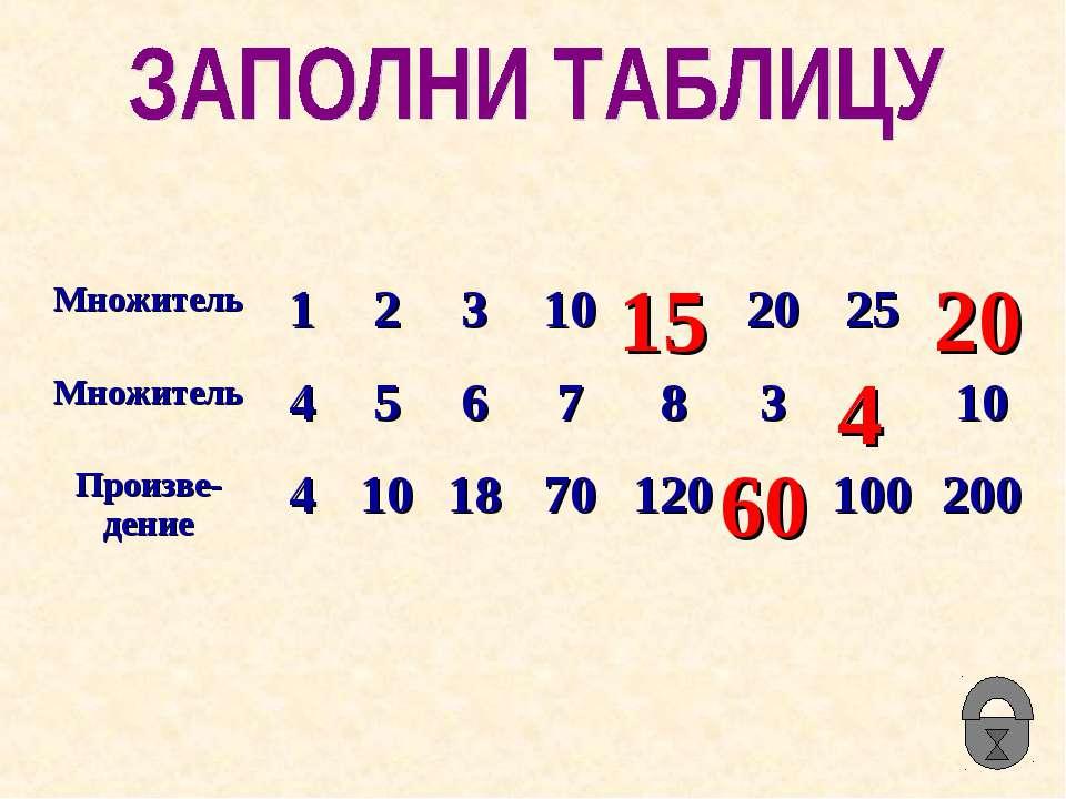 15 60 4 20 Множитель 1 2 3 10 20 25 Множитель 4 5 6 7 8 3 10 Произве-дение 4 ...