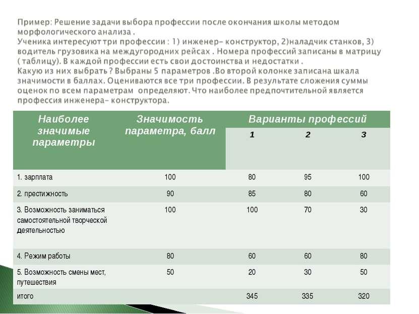 Наиболее значимые параметры Значимость параметра, балл Варианты профессий 1 2...