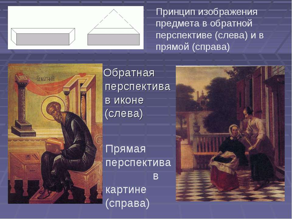 Обратная перспектива в иконе (слева) Принцип изображения предмета в обратной ...