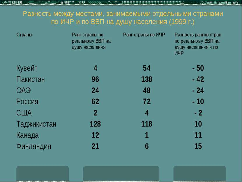 Разность между местами, занимаемыми отдельными странами по ИЧР и по ВВП на ду...