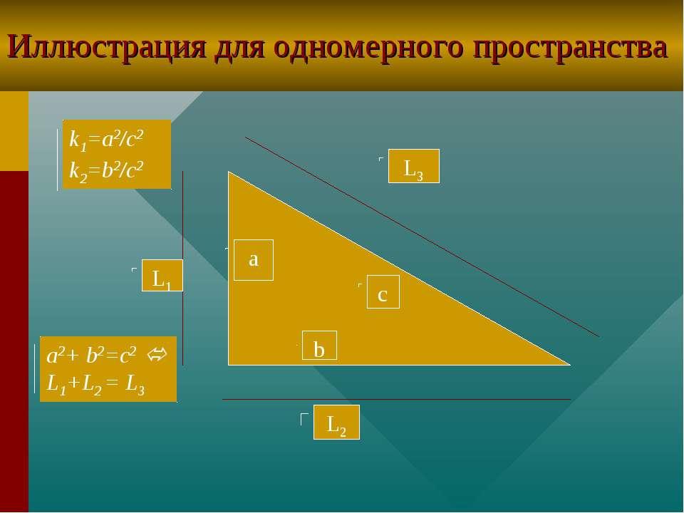 Иллюстрация для одномерного пространства a c b L1 L3 L2 k1=a2/c2 k2=b2/c2 a2+...