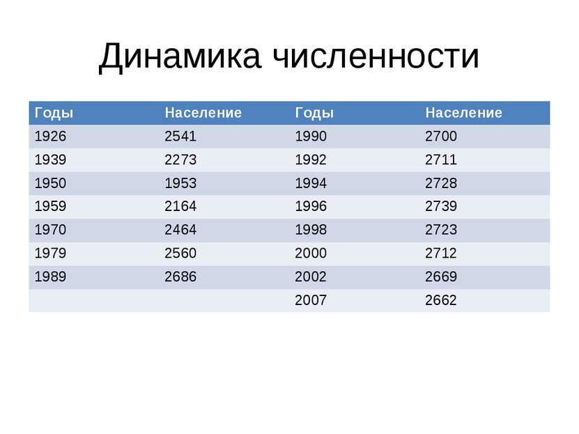 Динамика численности Годы Население Годы Население 1926 2541 1990 2700 1939 2...