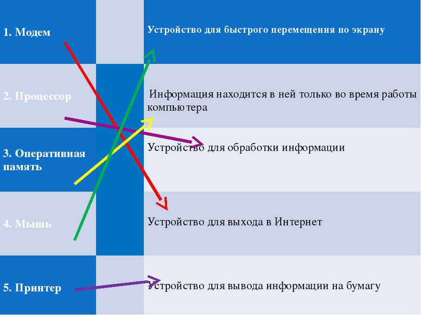 1. Модем  Устройстводля быстрого перемещения по экрану 2. Процессор  Информ...