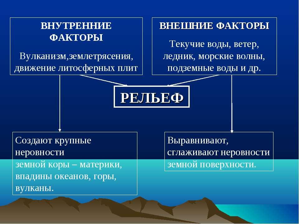 РЕЛЬЕФ ВНУТРЕННИЕ ФАКТОРЫ Вулканизм,землетрясения, движение литосферных плит ...