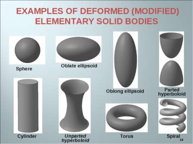 * EXAMPLES OF DEFORMED (MODIFIED) ELEMENTARY SOLID BODIES Sphere Cylinder Tor...