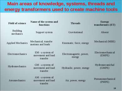 * Main areas of knowledge, systems, threads and energy transformers used to c...