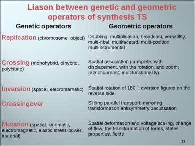 * Liason between genetic and geometric operators of synthesis TS Genetic oper...