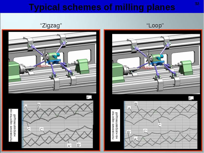 """* Typical schemes of milling planes """"Zigzag"""" """"Loop"""" *"""