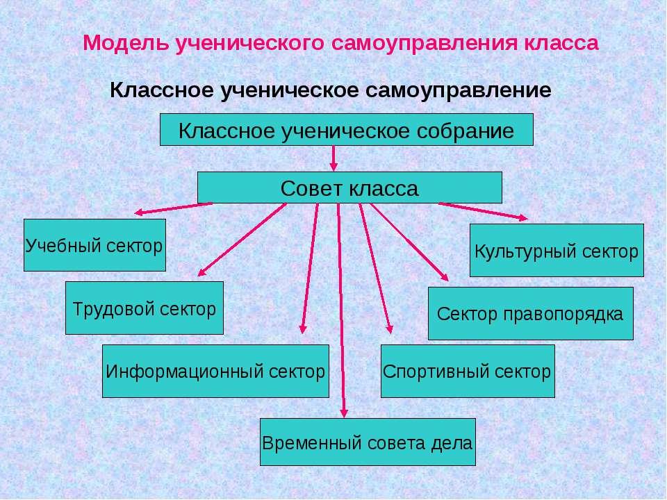 Модель ученического самоуправления класса Классное ученическое самоуправление...