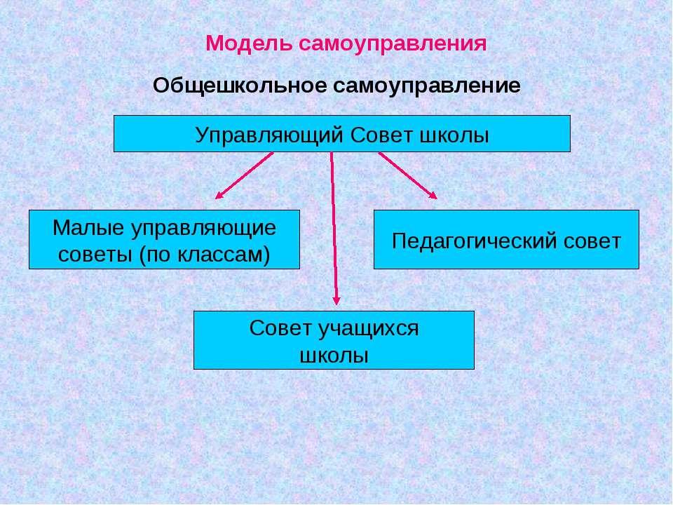 Модель самоуправления Общешкольное самоуправление Управляющий Совет школы Мал...