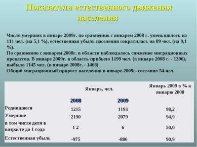 Показатели естественного движения населения Число умерших в январе 2009г. по ...