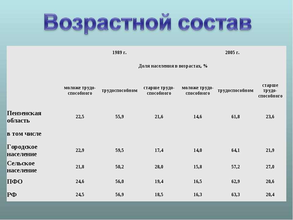 1989 г. 2005 г. Доля населения в возрастах, % моложе трудо-способного трудосп...