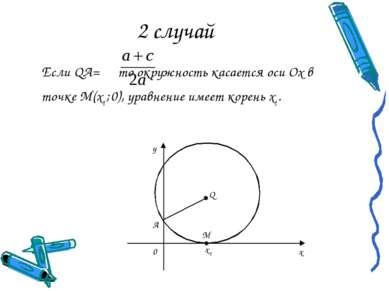 2 случай Если QA= то окружность касается оси Ох в точке М(х1 ; 0), уравнение ...