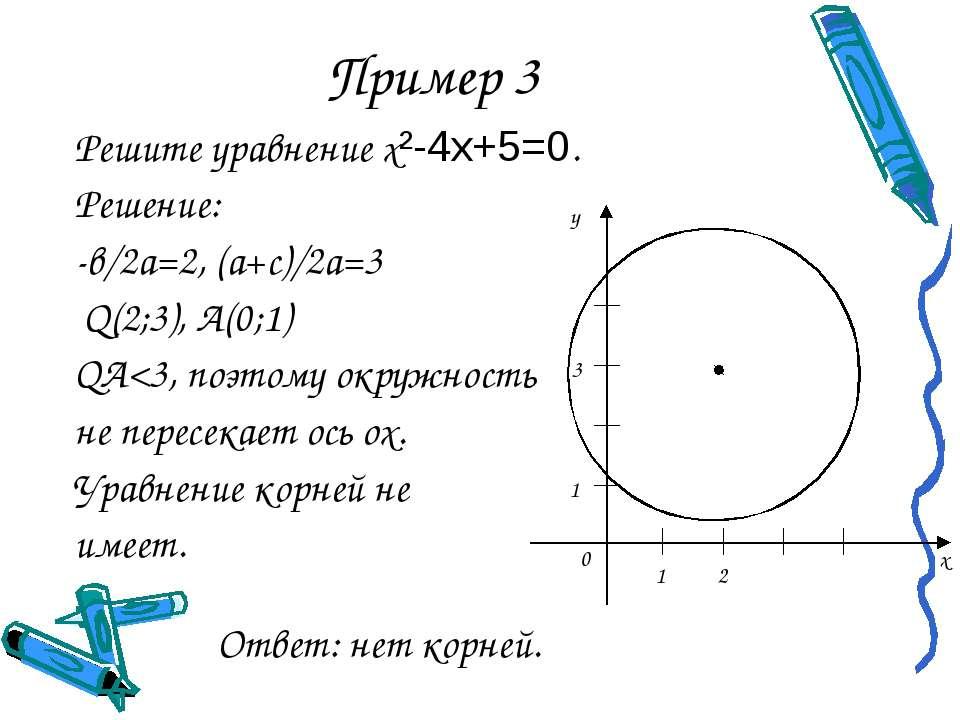 Пример 3 Решите уравнение х²-4x+5=0. Решение: -в/2а=2, (а+с)/2а=3 Q(2;3), А(0...
