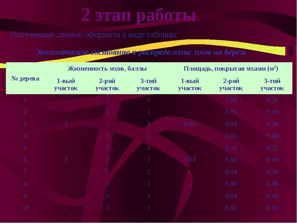 2 этап работы Полученные данные оформили в виде таблицы Экологическое состоян...