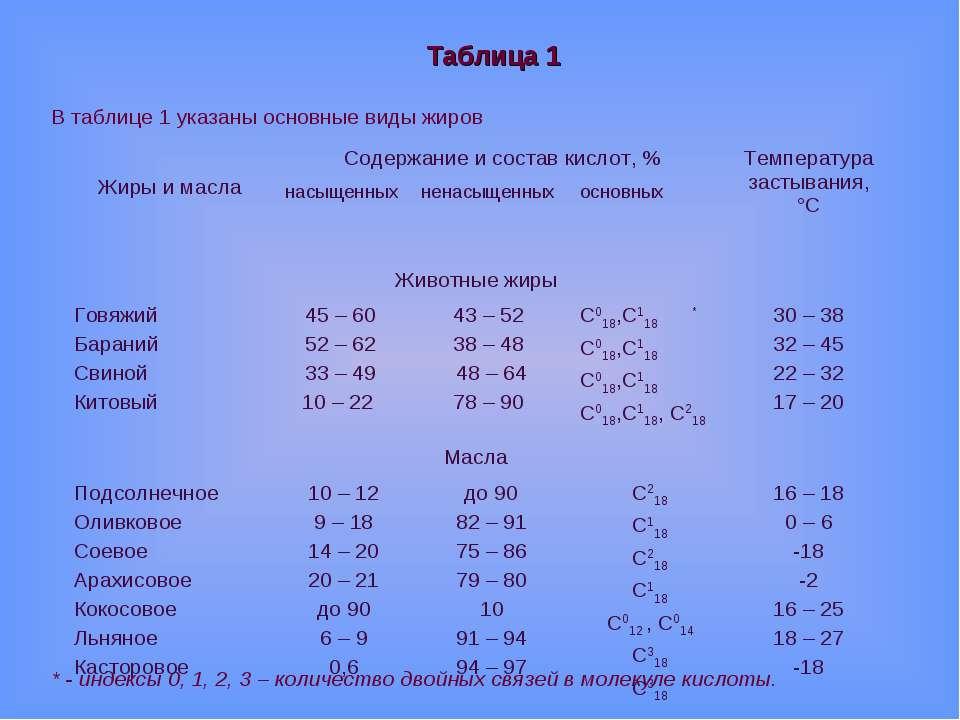 Таблица 1 В таблице 1 указаны основные виды жиров * - индексы 0, 1, 2, 3 – ко...