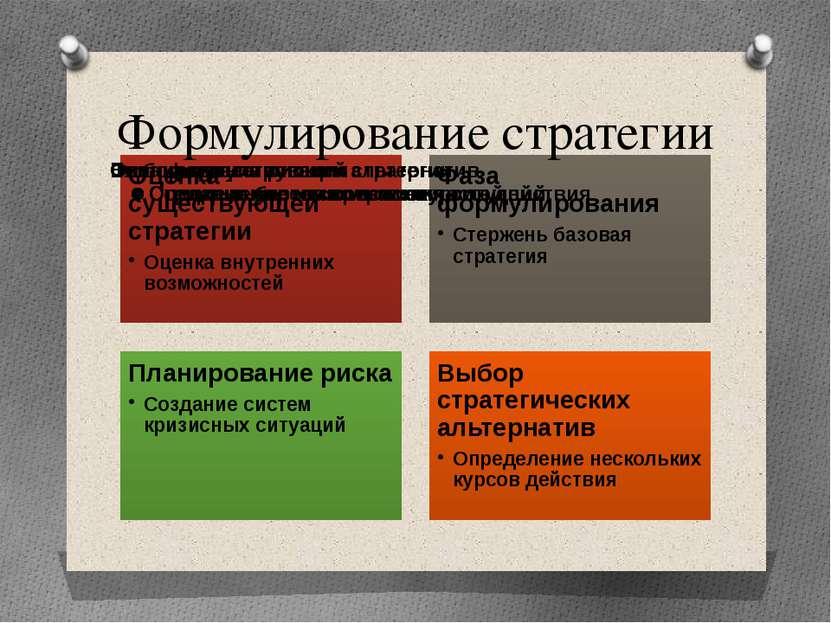 """Формулирование стратегии Дисициплина """"Антикризисное управление"""" Неволин С.В."""