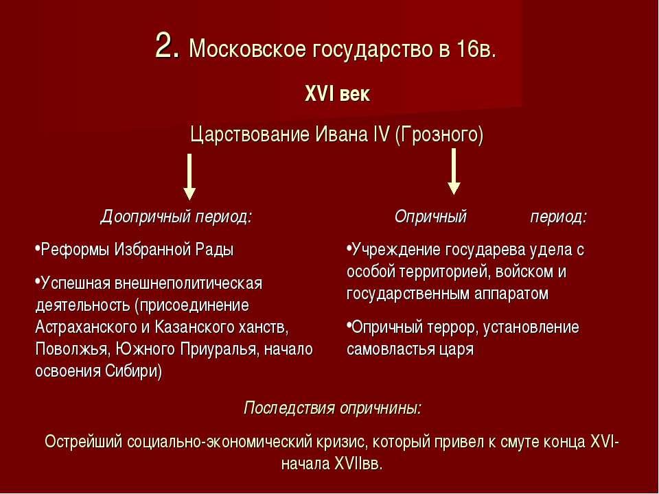 2. Московское государство в 16в. XVI век Царствование Ивана IV (Грозного) Доо...