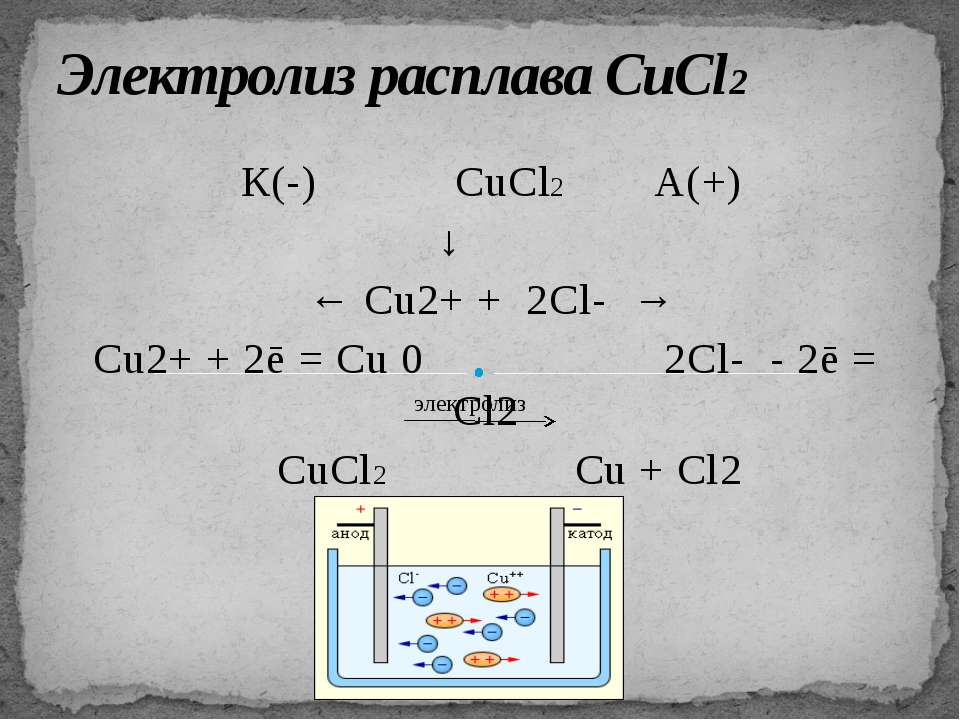Электролиз расплава NaOH К(-) NaOH А(+) ↓ ← Na+ + OH- → Na+ + 1ē = Na0 4OH- -...