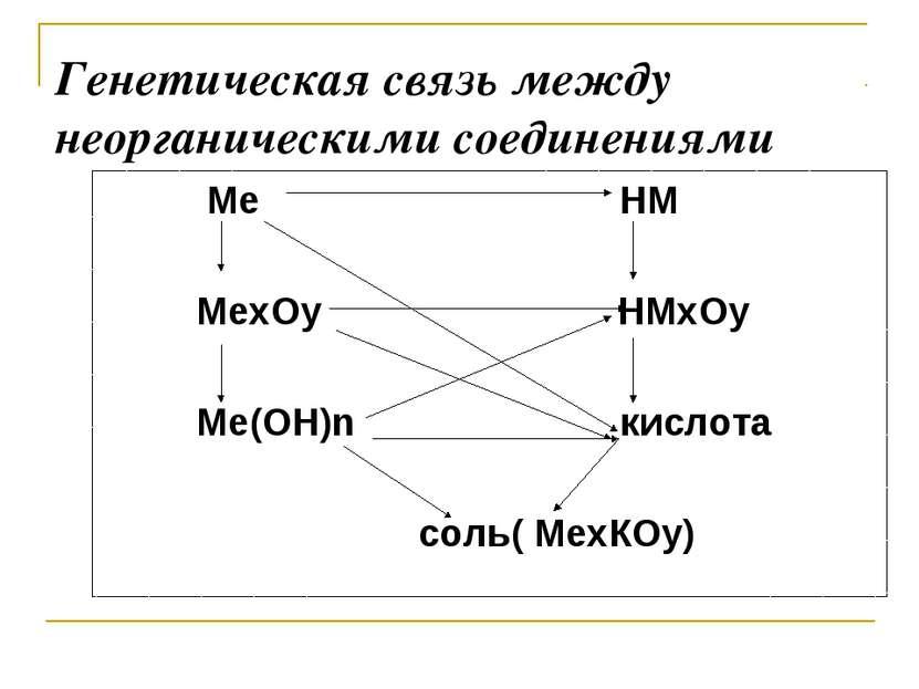 Генетическая связь между неорганическими соединениями Ме НМ МеxОy НМxОy Ме(ОН...