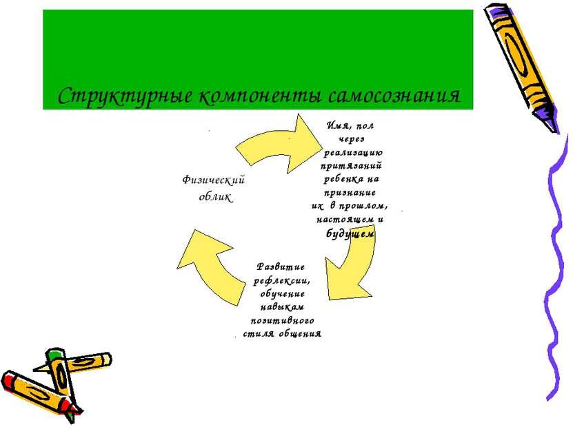 Структурные компоненты самосознания