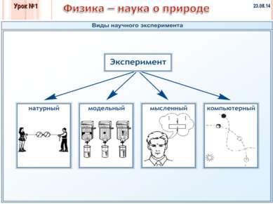 * * Физика и методы научного познания Урок №1