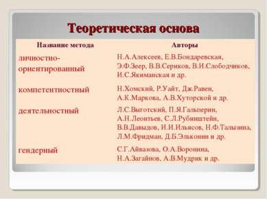 Теоретическая основа Название метода Авторы личностно-ориентированный Н.А.Але...