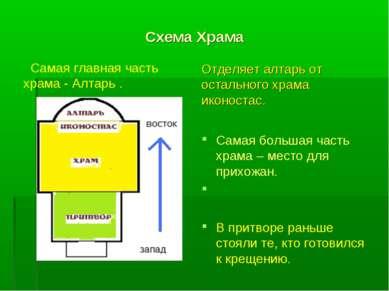Схема Храма Самая главная часть храма - Алтарь . Отделяет алтарь от остальног...
